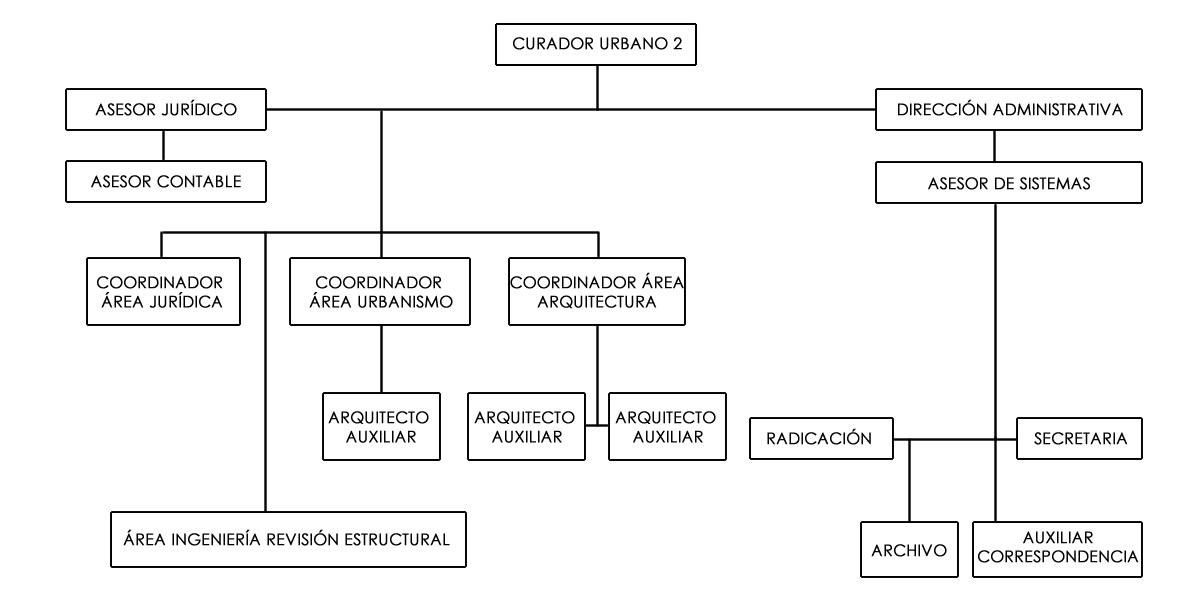 Organigrama Curaduria segunda de Villavicencio